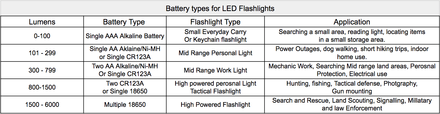 lumen-output-for-battery-types.png